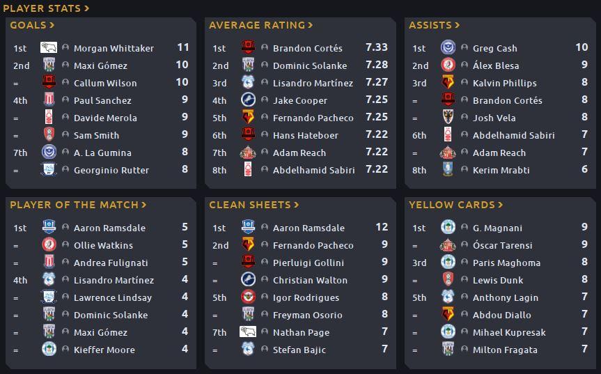 02 - Championship Players Stats.JPG