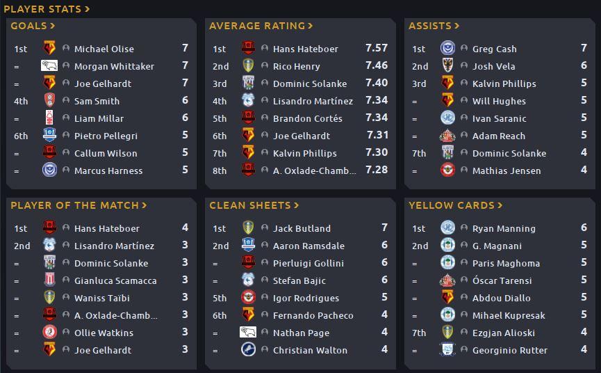 02 - Championship Stats.JPG