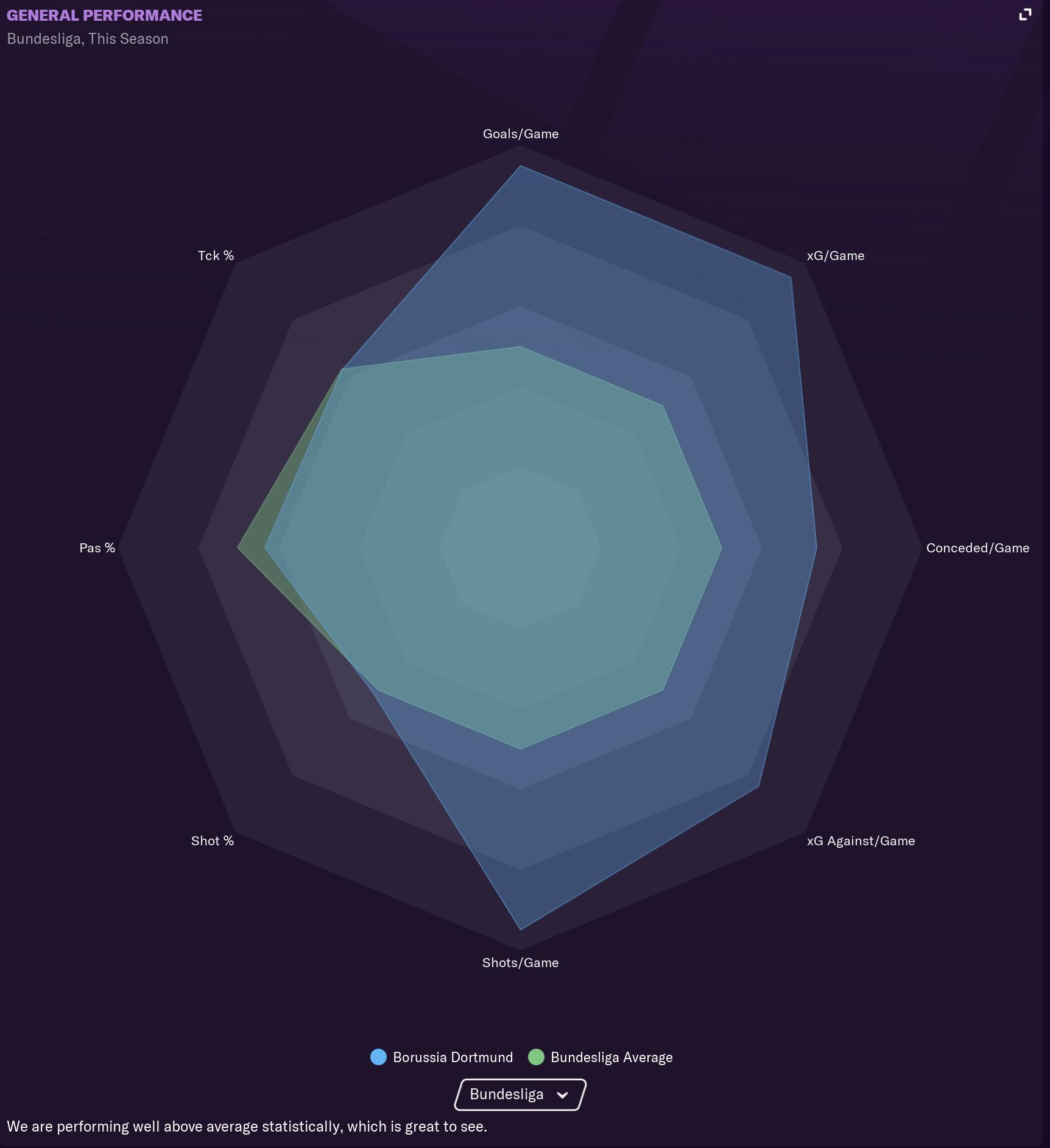 11 Dortmund Stats.PNG