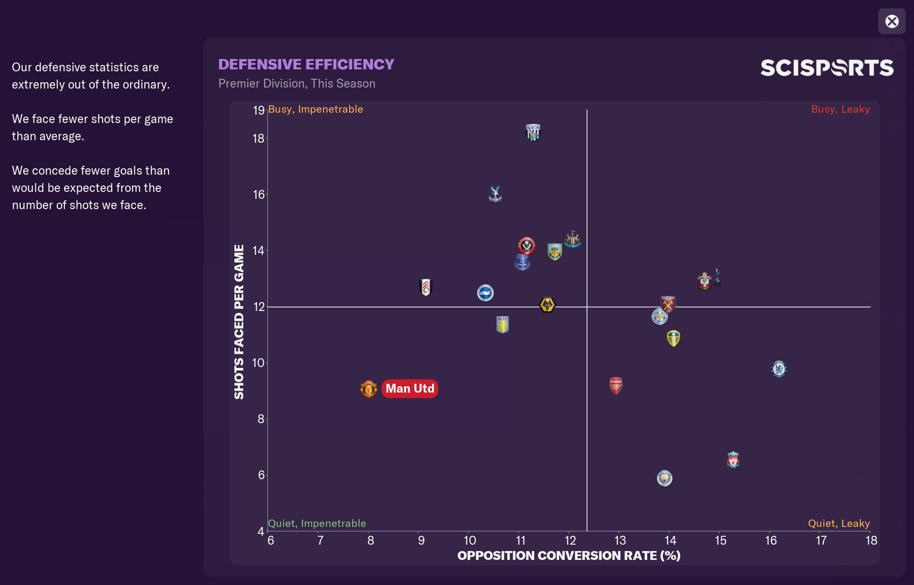 13 United Defensive Effiency.PNG