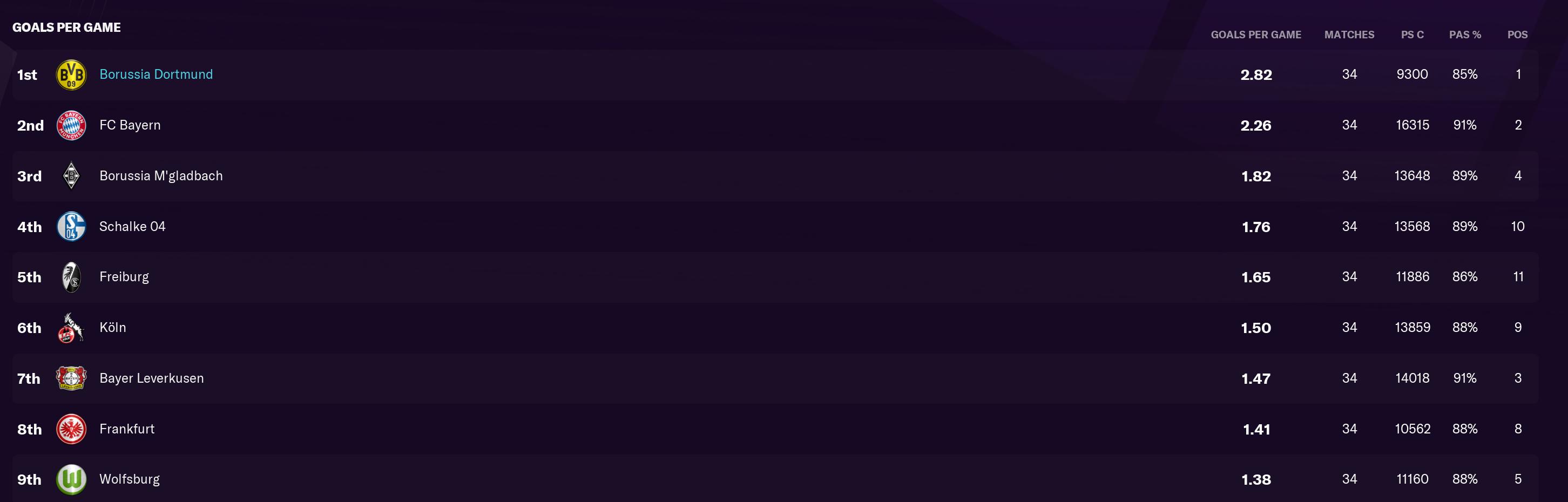 14 Dortmund 2.82 GPG Bundesliga.PNG