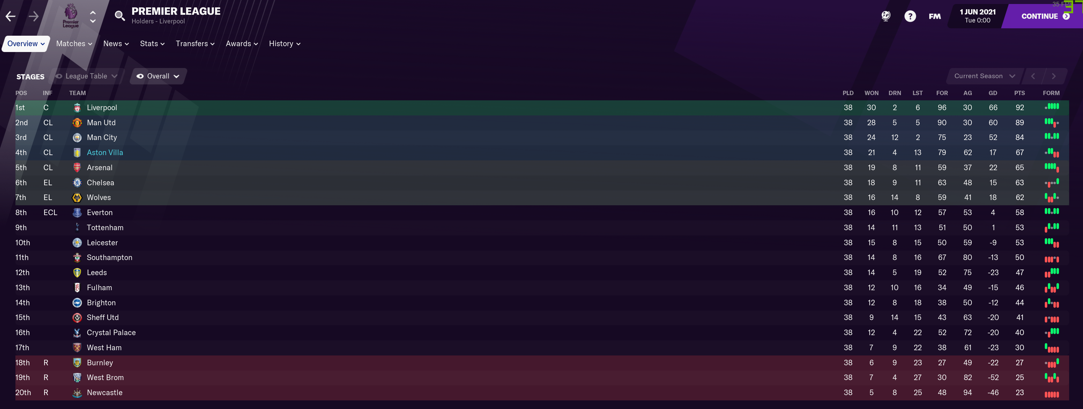 #17 Aston Villa In The Prem.PNG