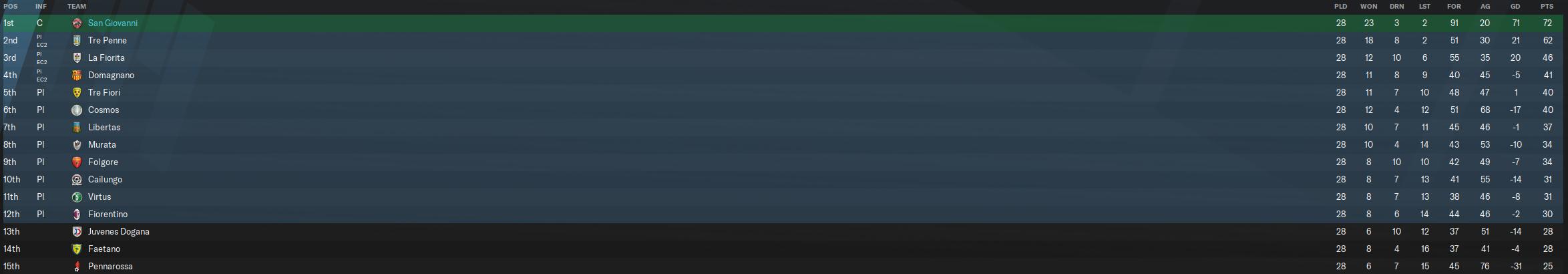 26-27 league table.PNG
