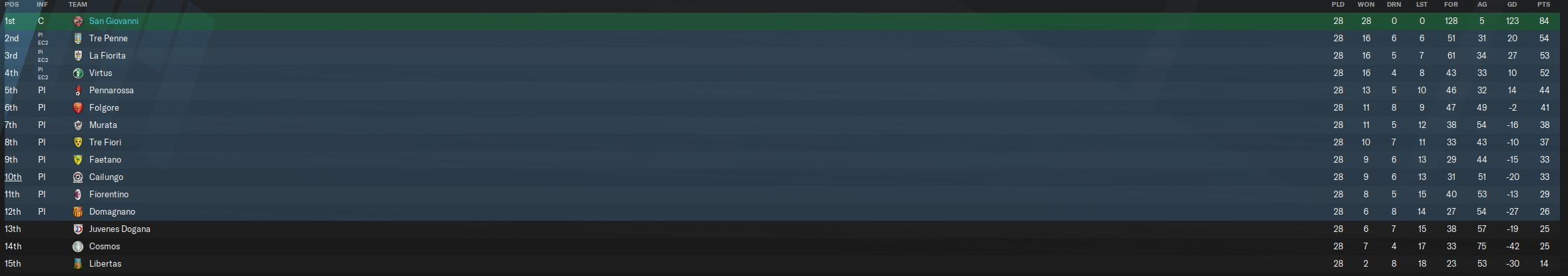 32-33 league table.PNG