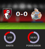 bournemouth 0-0 2035.png