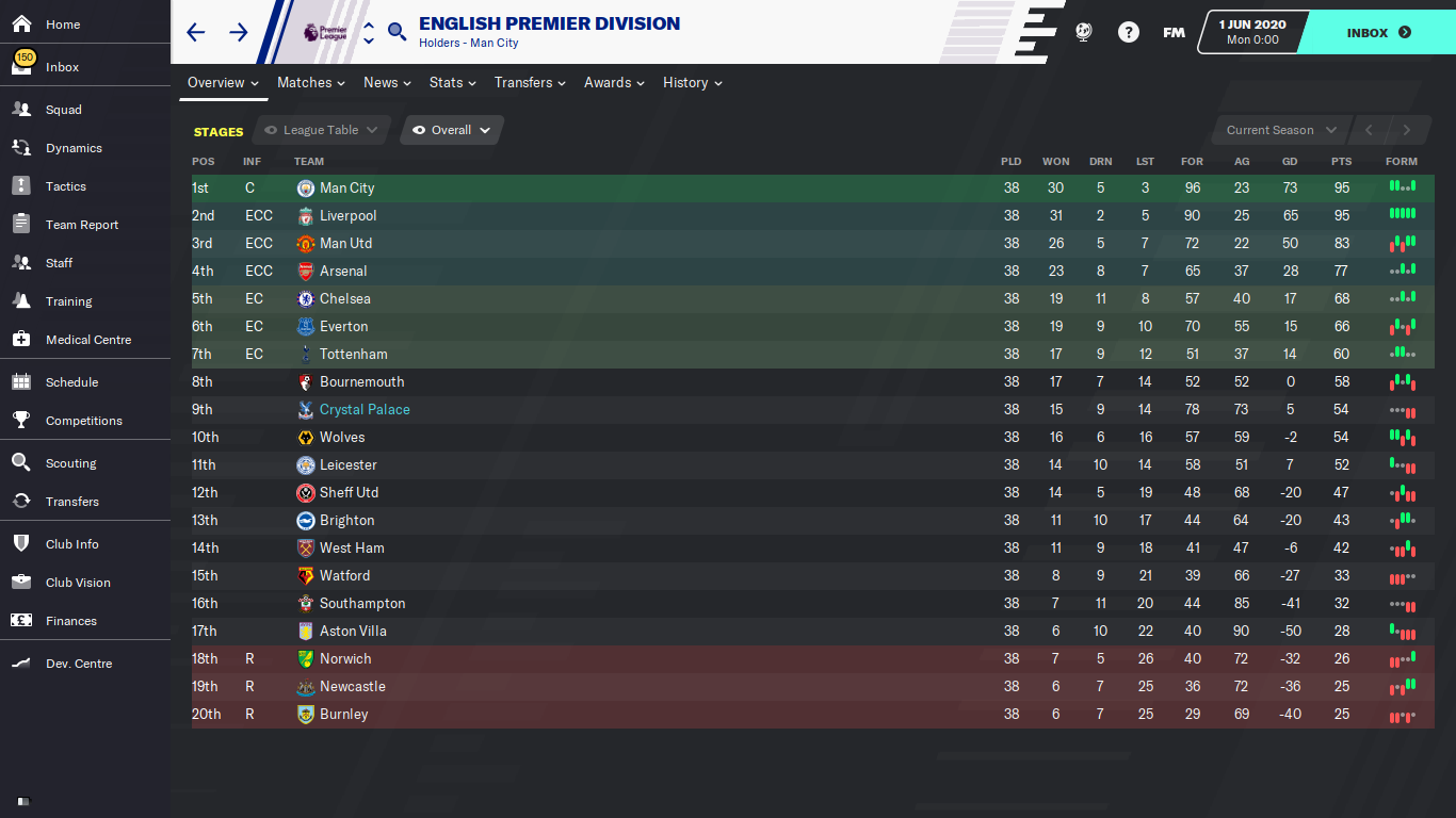English Premier Division_ Stages-2.png