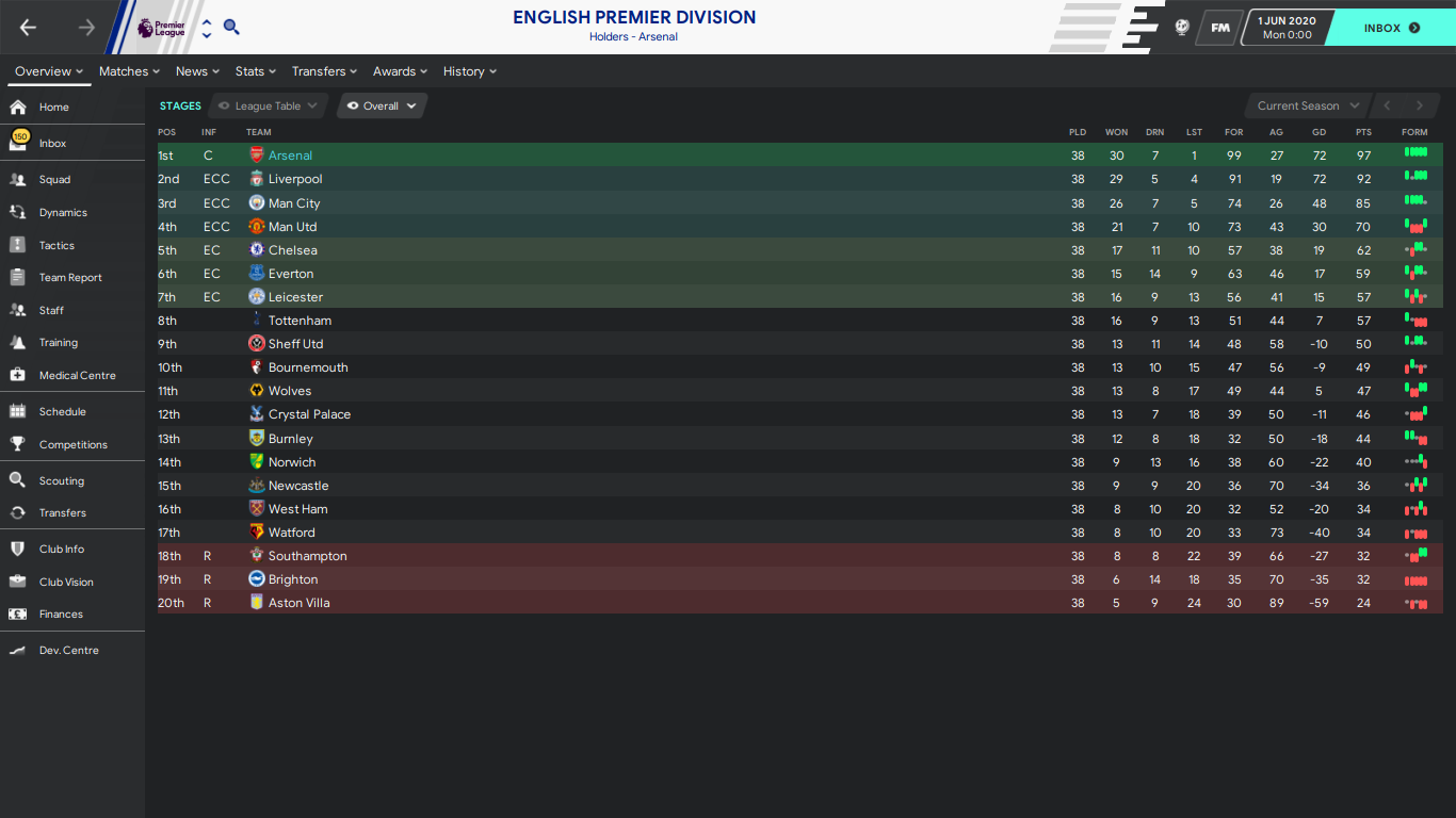 English Premier Division_ Stages.png