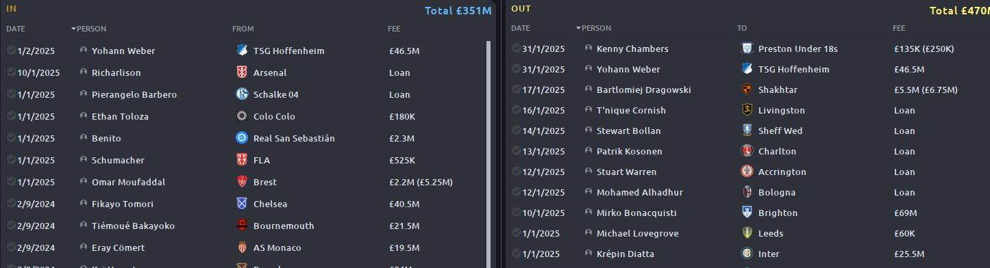 Everton Transfers.JPG
