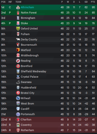 fin championship table 29.png