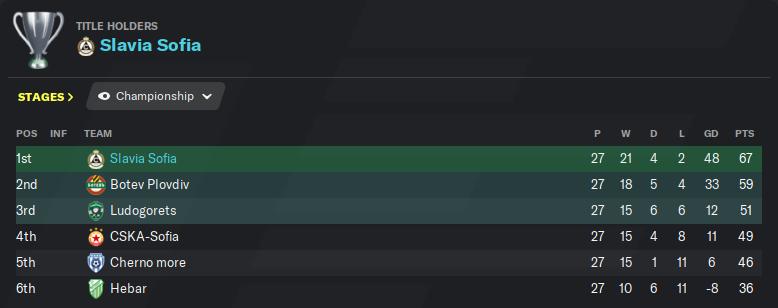League table 4.26.png