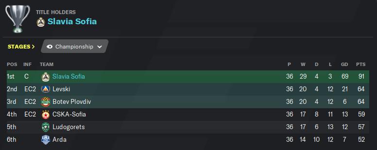 League table 6.25.png