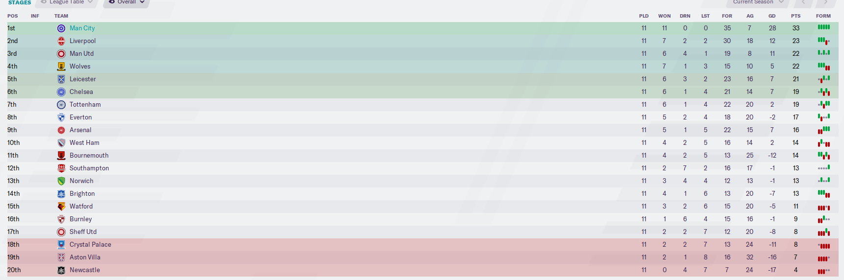 mcfc table.PNG