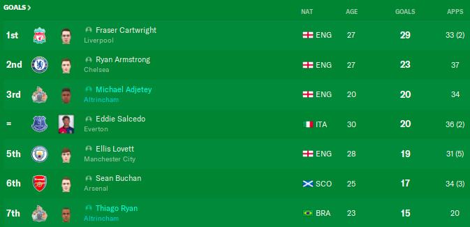 prem top scorers 32.png
