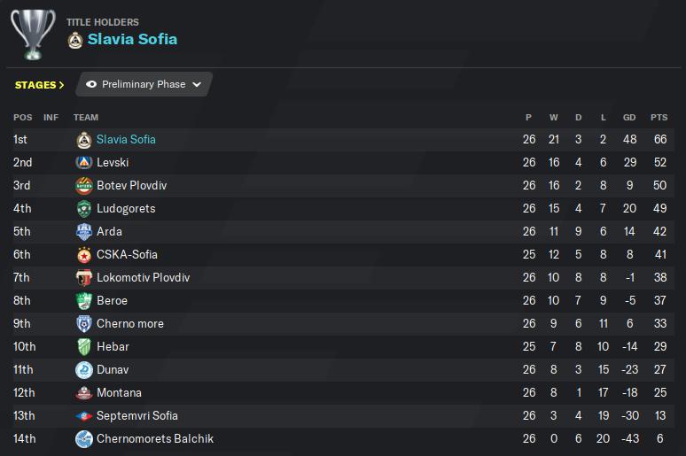 R26 league table.png