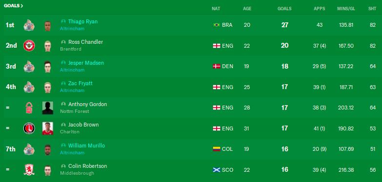 top scorers championship 29.png