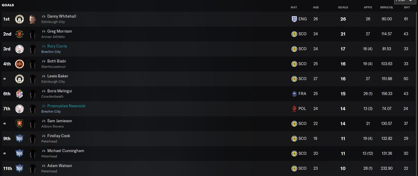 top scorers.jpg