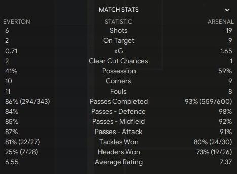 vs everton stats.jpg