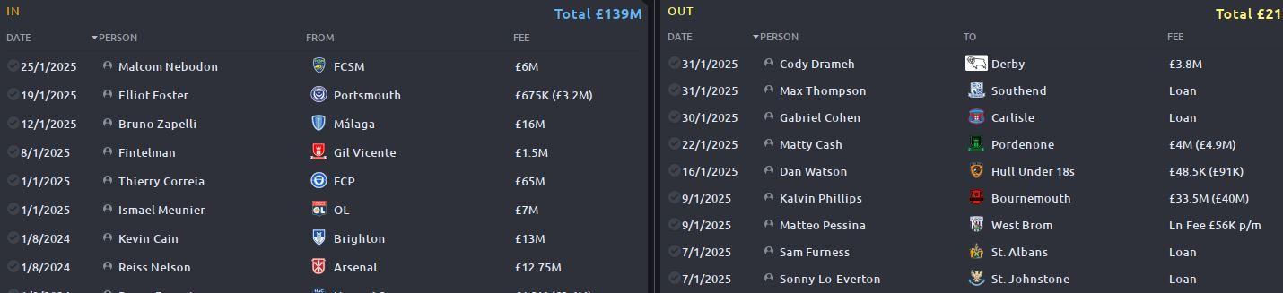 Z - Watford Transfers.JPG