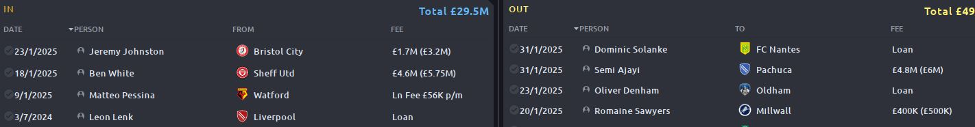 Z - West Brom Transfers.JPG